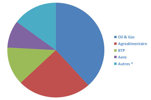 graph agroalimentaire btp aeronautique oil gas